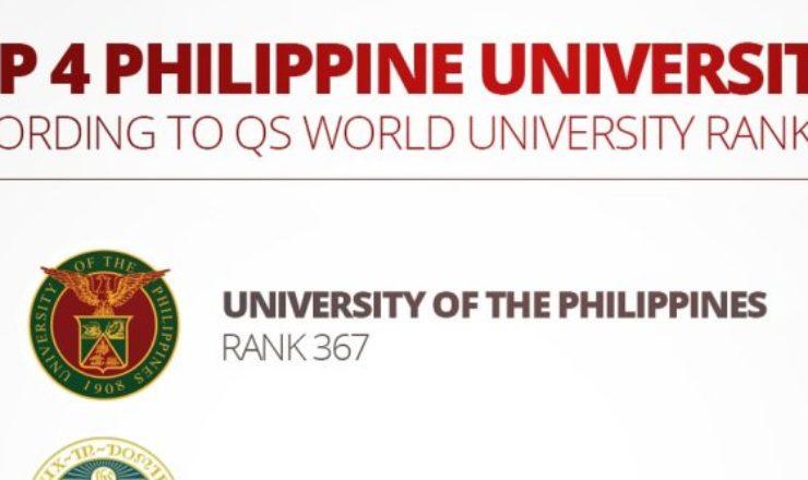 Top 4 Philippine Universities named