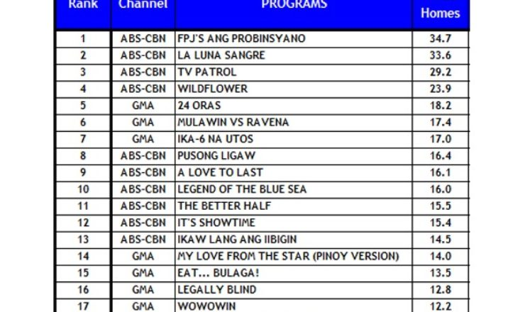 La Luna Sangre wins in TV Ratings